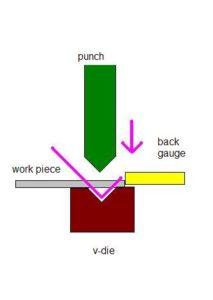 bend-process